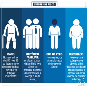 novembro-azul-cancer-prostata-campanha-fatores-risco